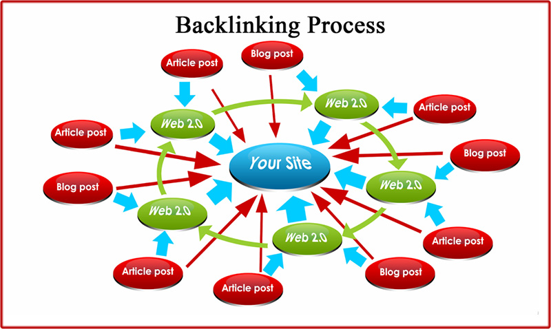 Backlinks-process-seo